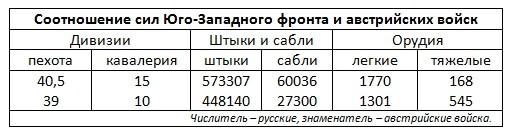 Брусилов А. схема