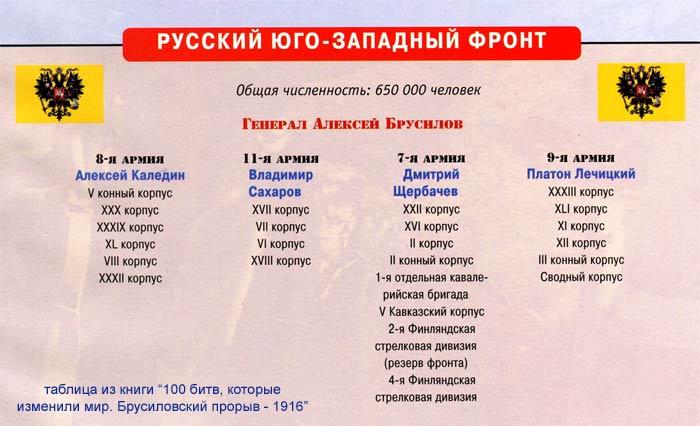 Брусилов А. юго-западный фронт
