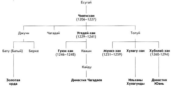Родовое древо монгольских Чингизидов