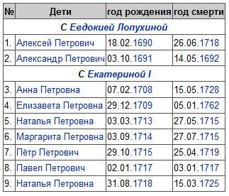 Дети Петра Великого